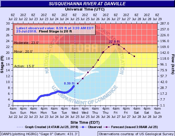 Danville's 5 a.m. flood prediction